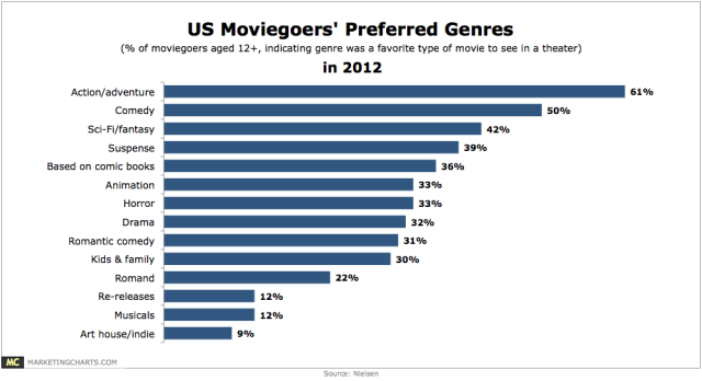 Source:  http://www.marketingcharts.com/traditional/action-adventure-the-preferred-genre-for-the-movie-theater-experience-27250/