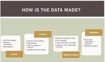 NVMS-Data